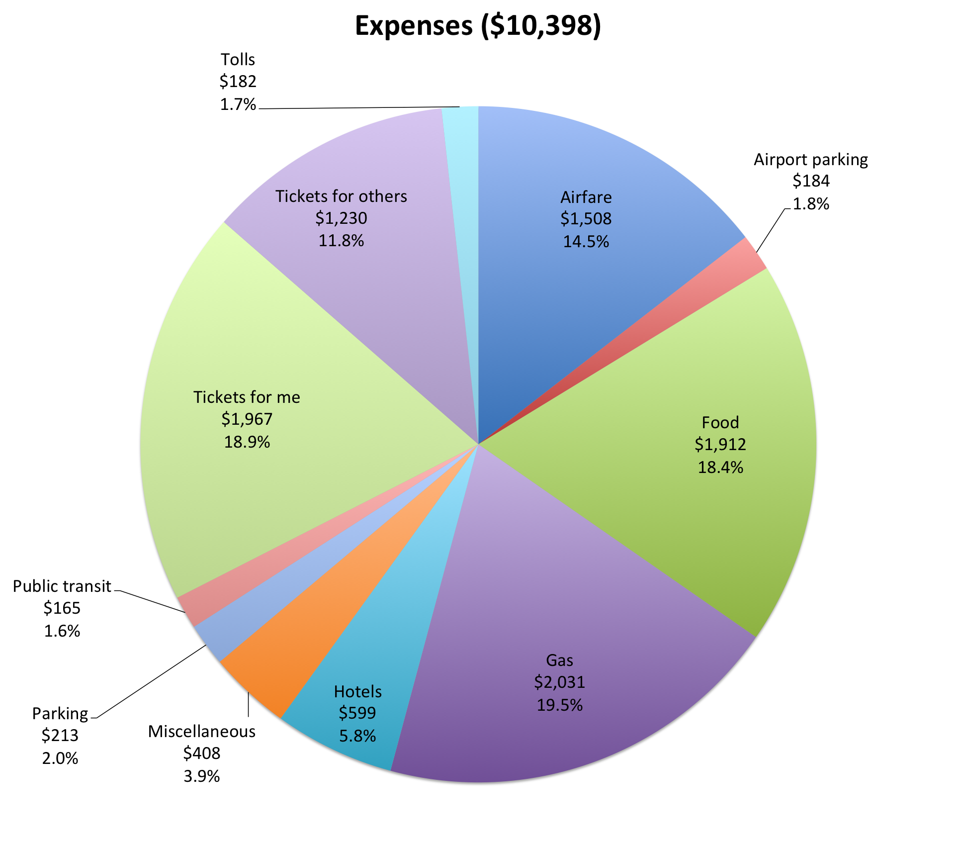 Image Gallery Miscellaneous Expenses